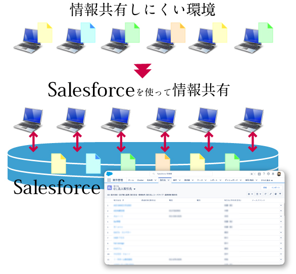 Salesforceで日美装建は顧客管理